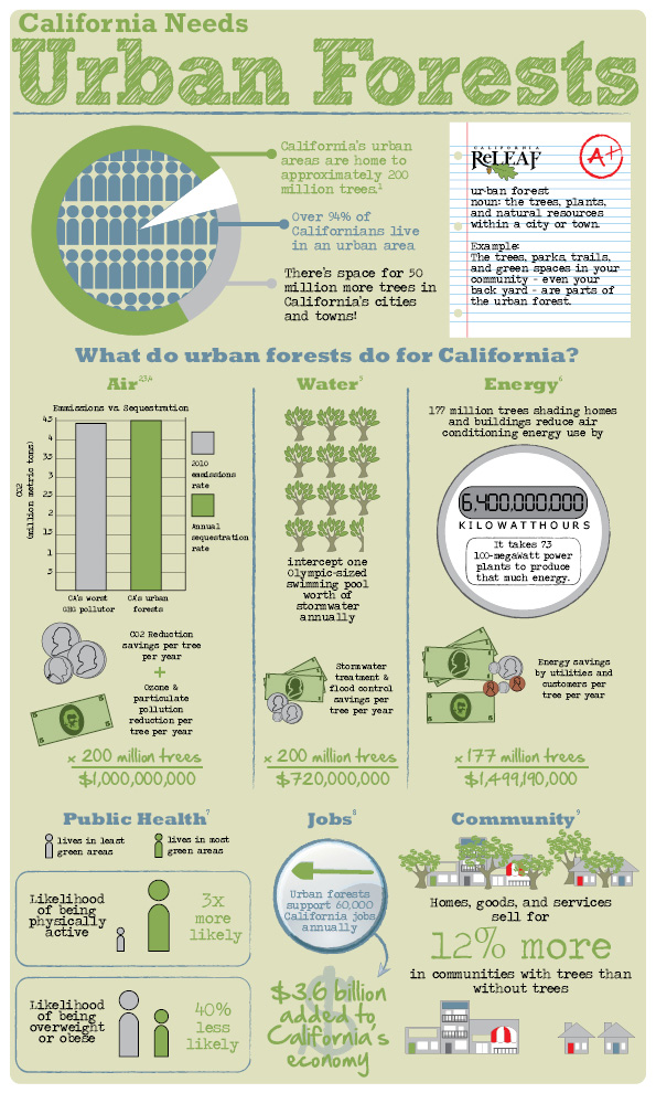 urban_forests_infographic