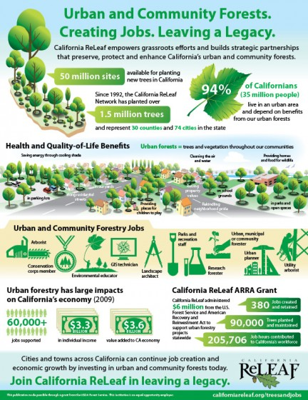 Trees create jobs in California! See how here.