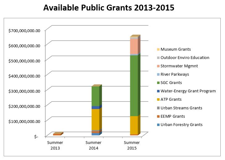 web_public_grants_2013_2015